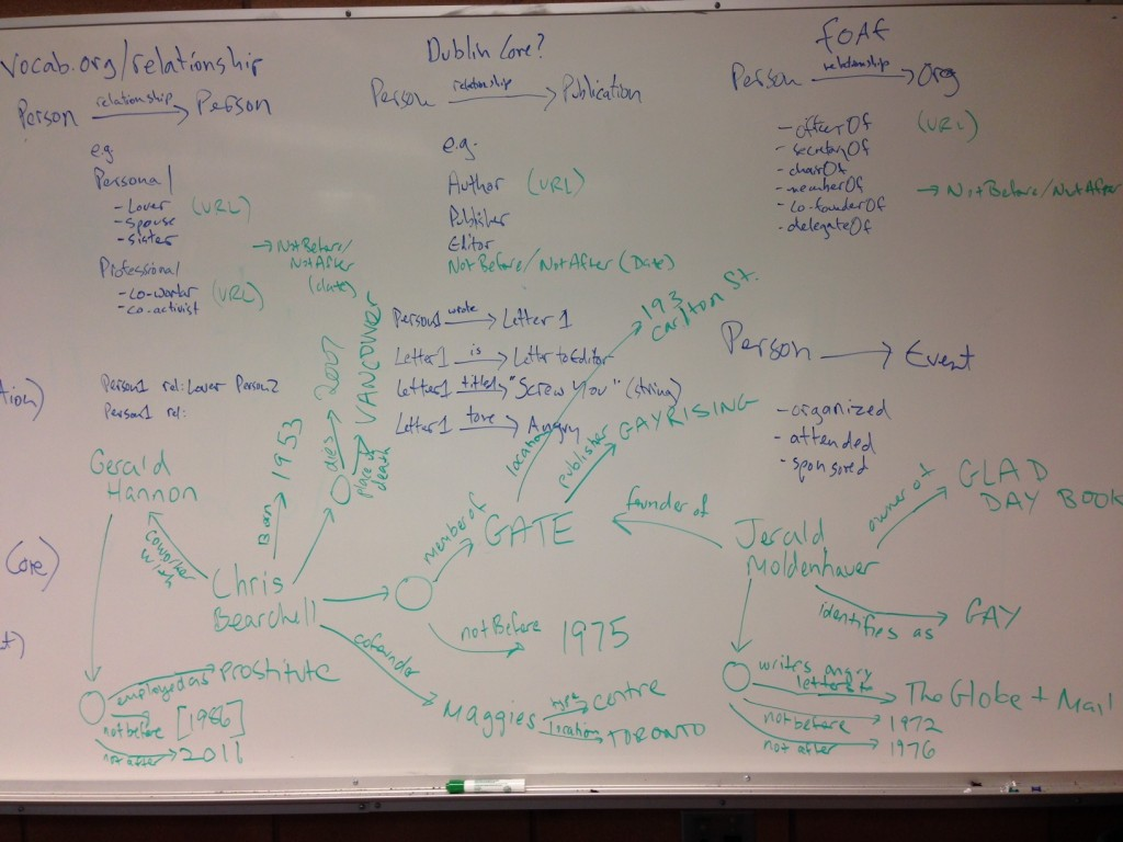 Linked Open Data whiteboard